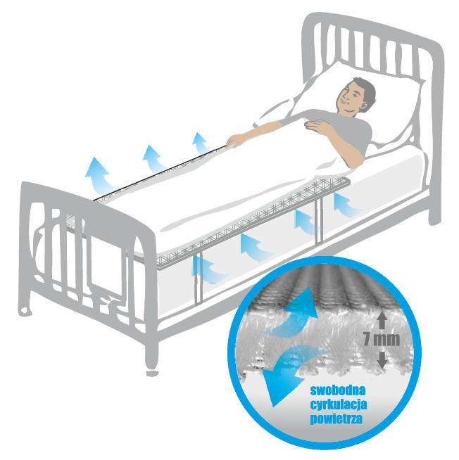 Mata przeciwodleżynowa ma innowacyjną siatkę 3D która doskonale odprowadza ciepło i dostarcza świeże powietrze