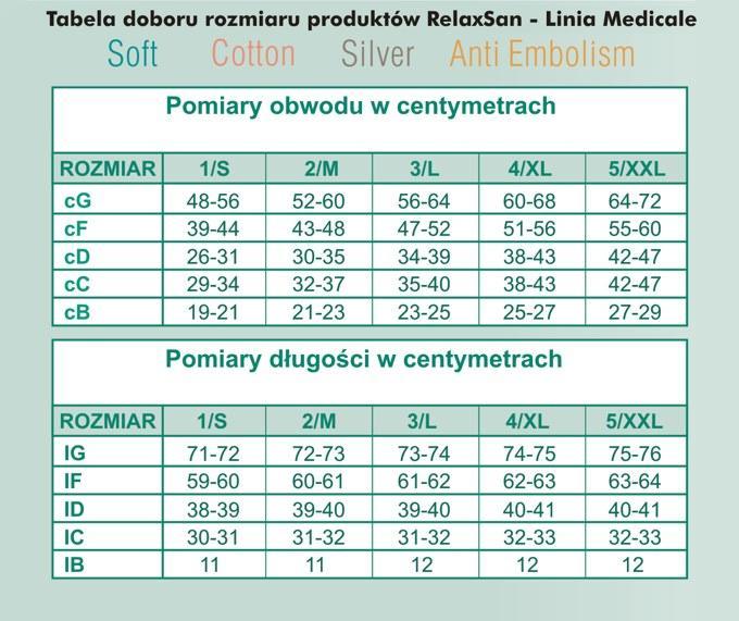 wyroby przeciwżylakowe medicale soft tabela